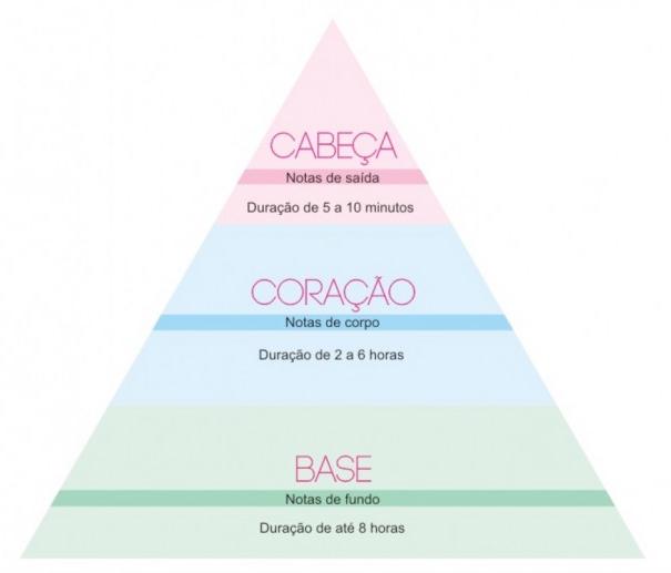 piramide-olfativa
